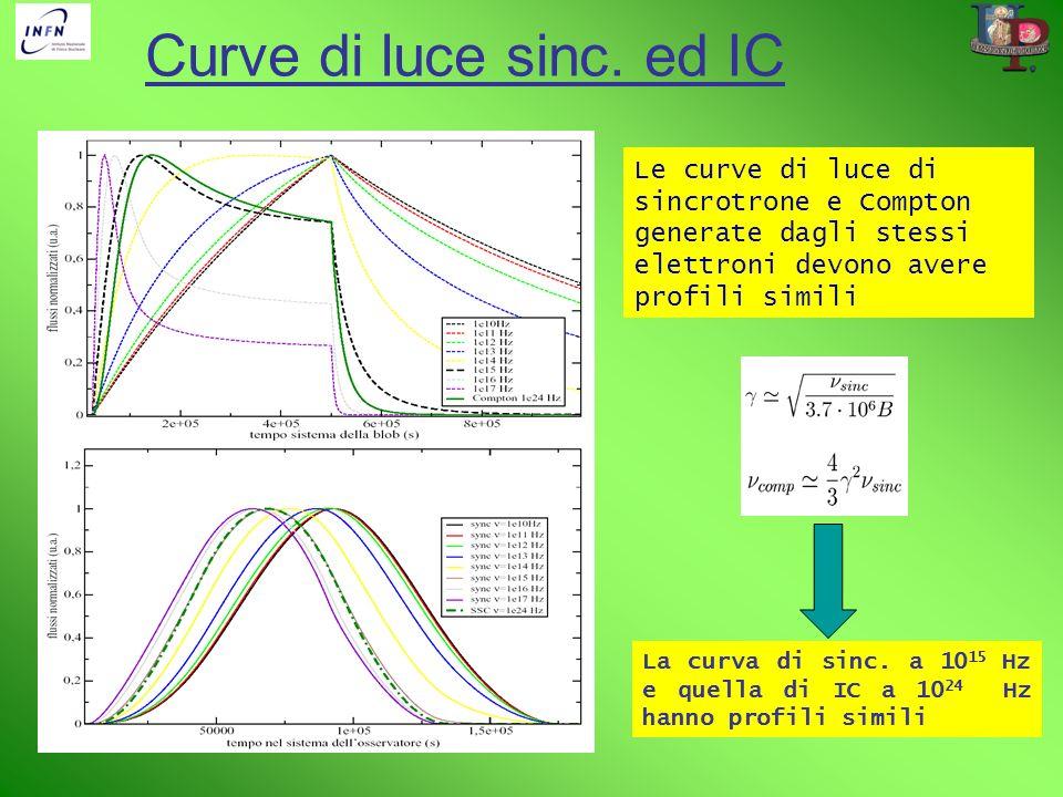 Curve di luce sinc. ed IC Le curve di luce di sincrotrone e Compton generate dagli stessi elettroni devono avere profili simili.