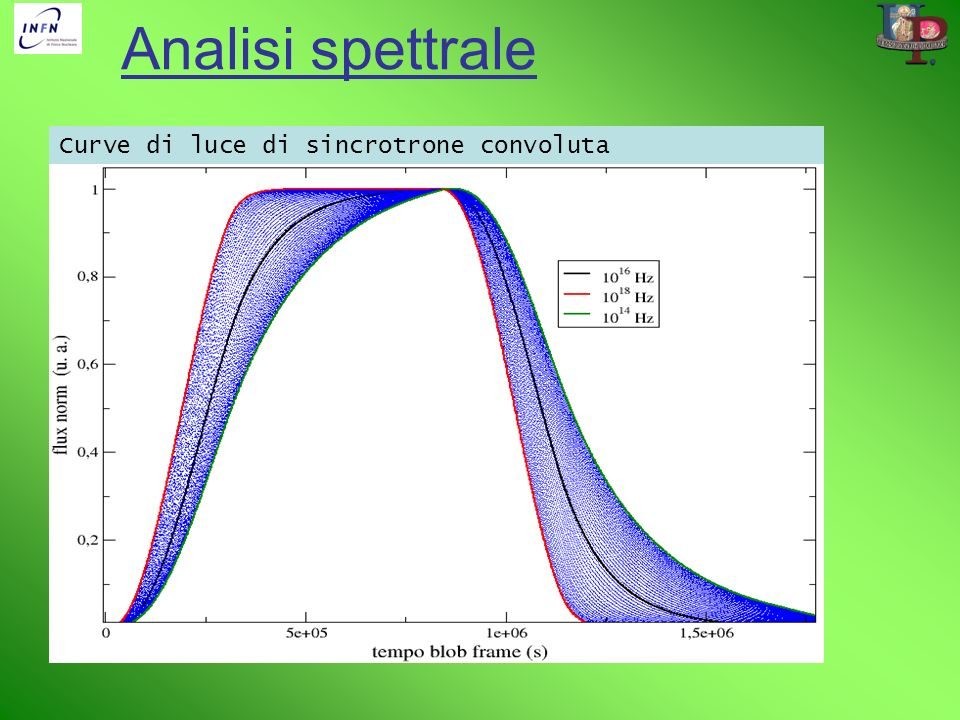 Analisi spettrale Curve di luce di sincrotrone convoluta