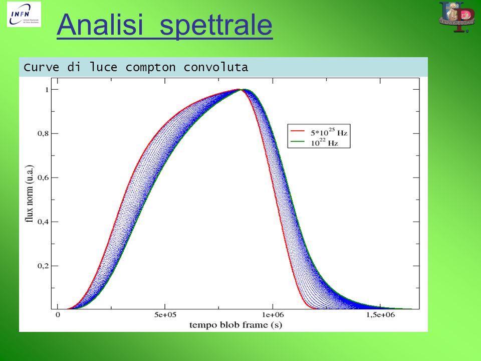 Analisi spettrale Curve di luce compton convoluta
