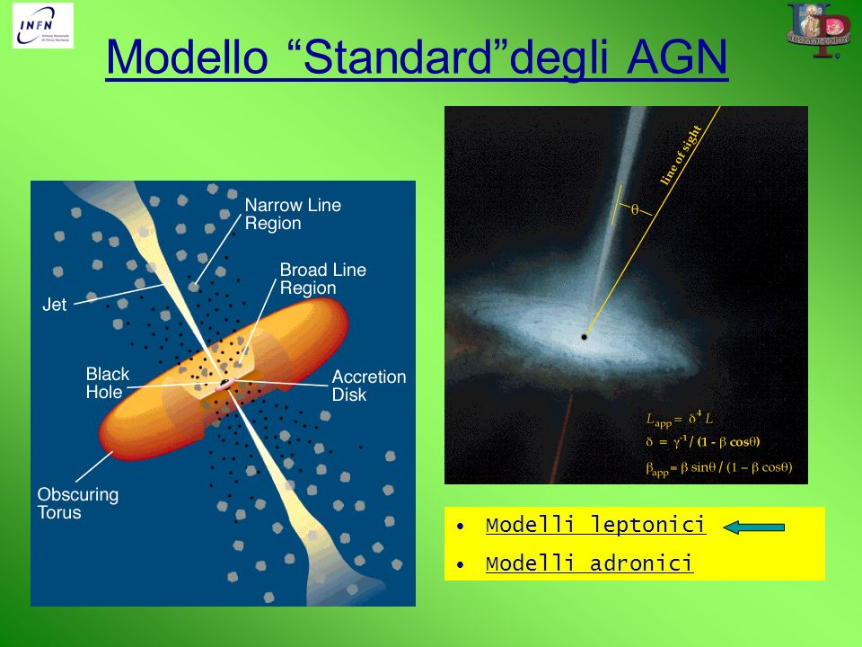 Modello Standard degli AGN