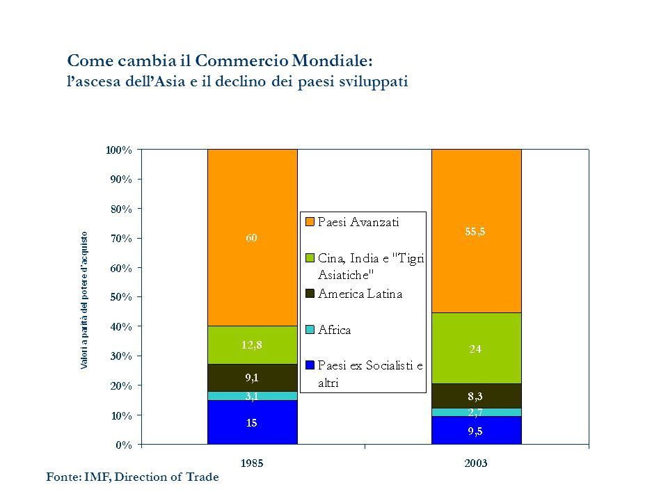 Come cambia il Commercio Mondiale: