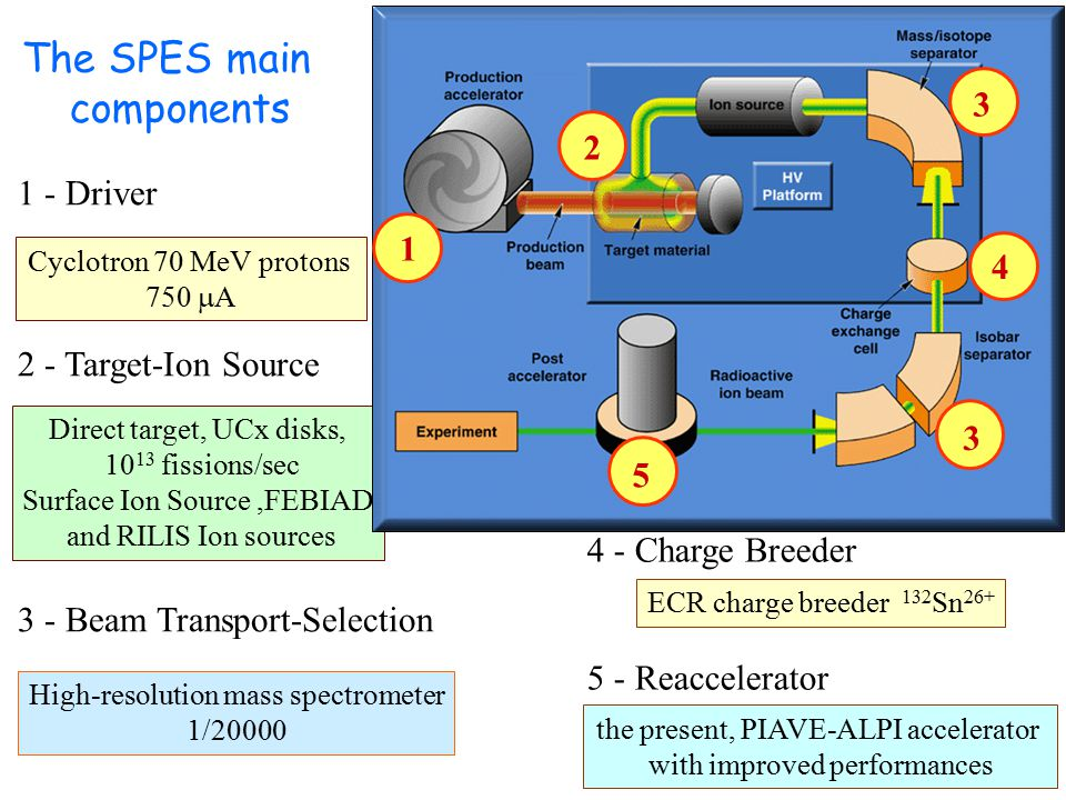 The SPES main components 3 2 1 - Driver 1 4 2 - Target-Ion Source