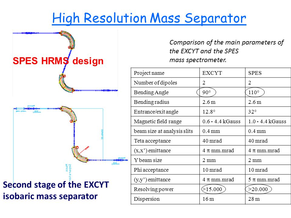 Second stage of the EXCYT isobaric mass separator