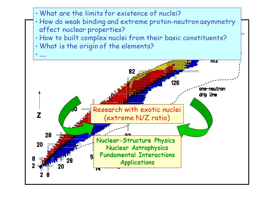 Nuclear-Structure Physics Fundamental Interactions
