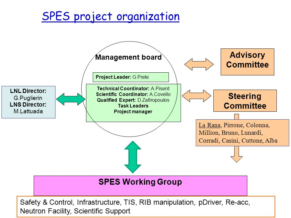 SPES project organization
