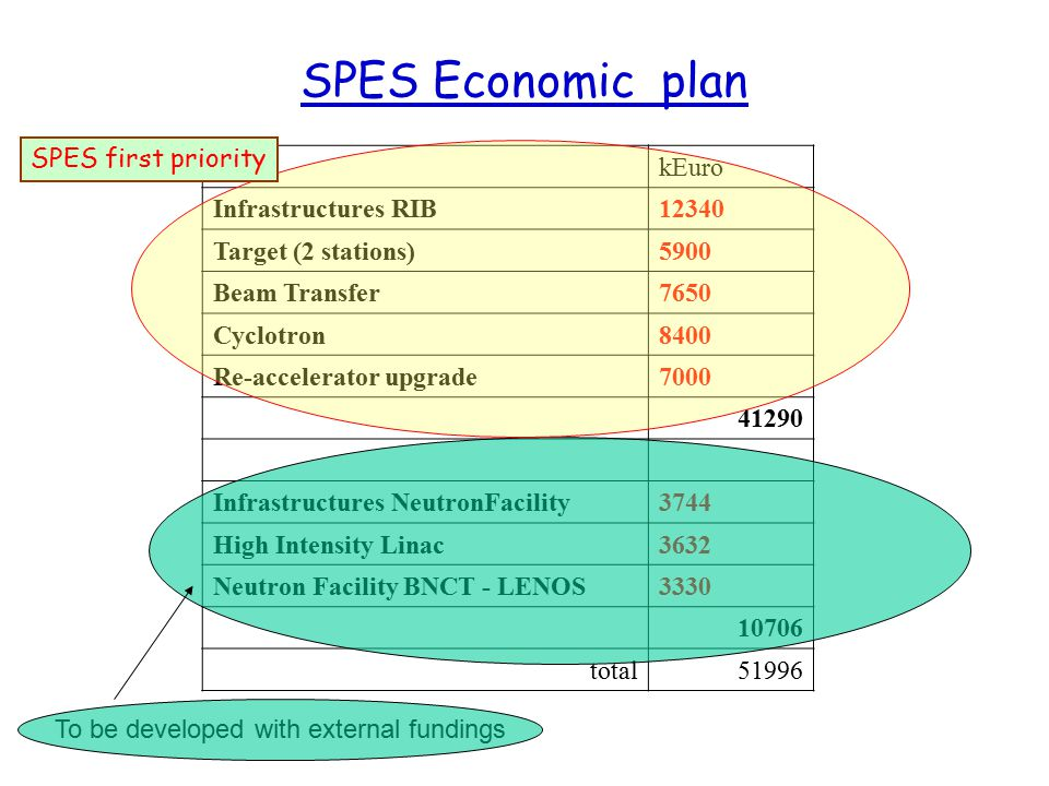 SPES Economic plan SPES first priority kEuro Infrastructures RIB 12340