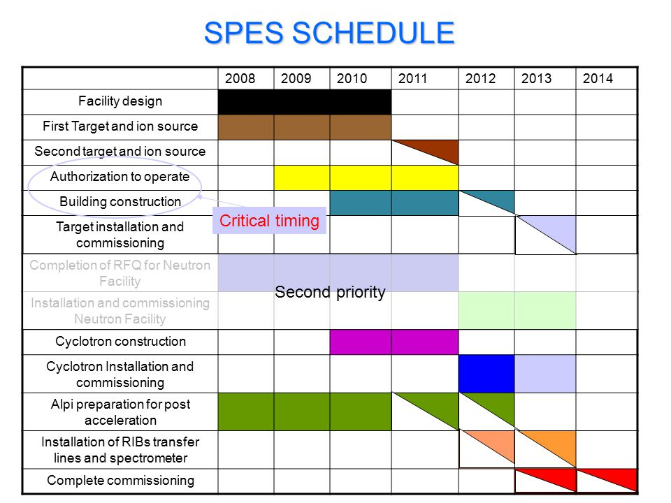 SPES SCHEDULE Critical timing Second priority 2008 2009 2010 2011 2012
