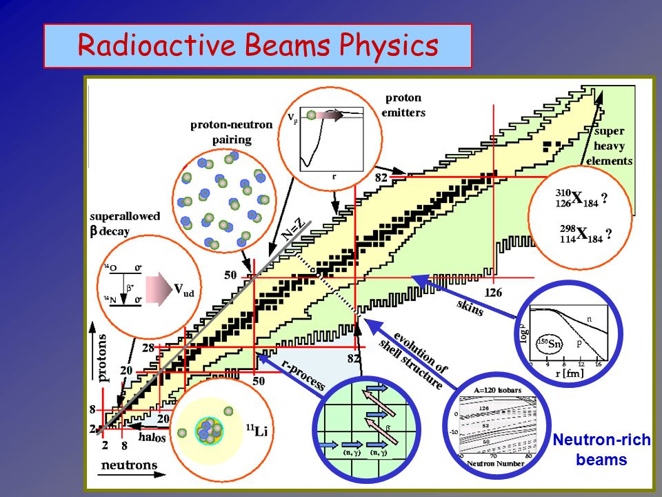 Radioactive Beams Physics