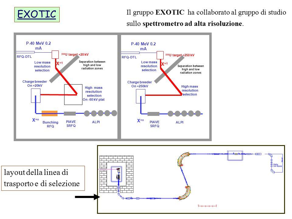 EXOTIC layout della linea di trasporto e di selezione