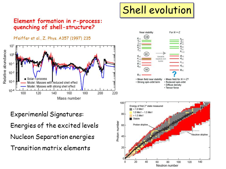 Shell evolution Experimenlal Signatures: