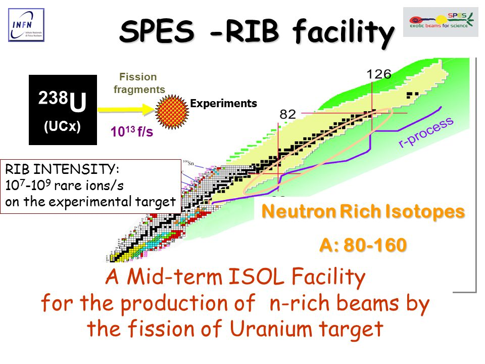 SPES -RIB facility Fission. fragments. 238U. (UCx) Experiments. 1013 f/s. RIB INTENSITY: 107-109 rare ions/s.