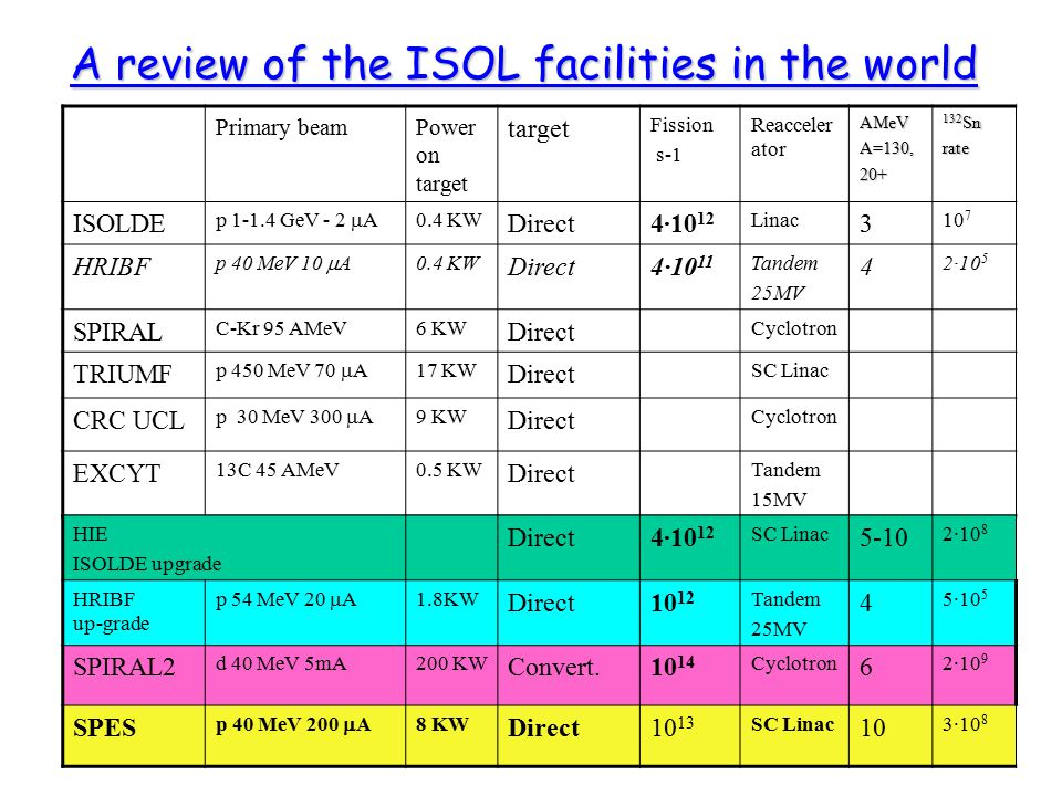 A review of the ISOL facilities in the world
