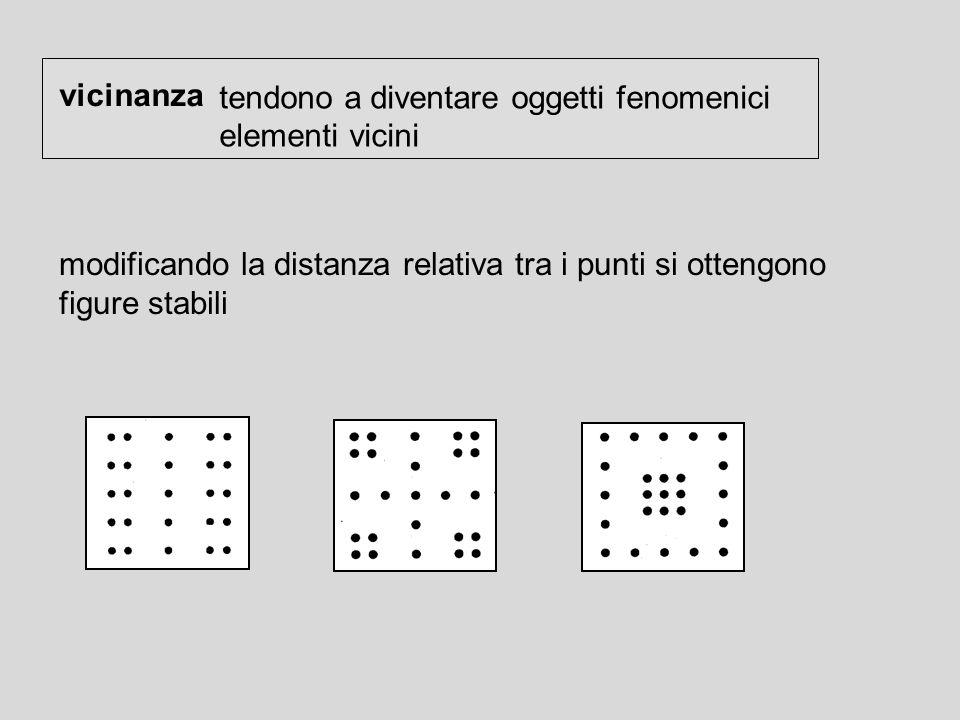 vicinanza tendono a diventare oggetti fenomenici. elementi vicini. modificando la distanza relativa tra i punti si ottengono.