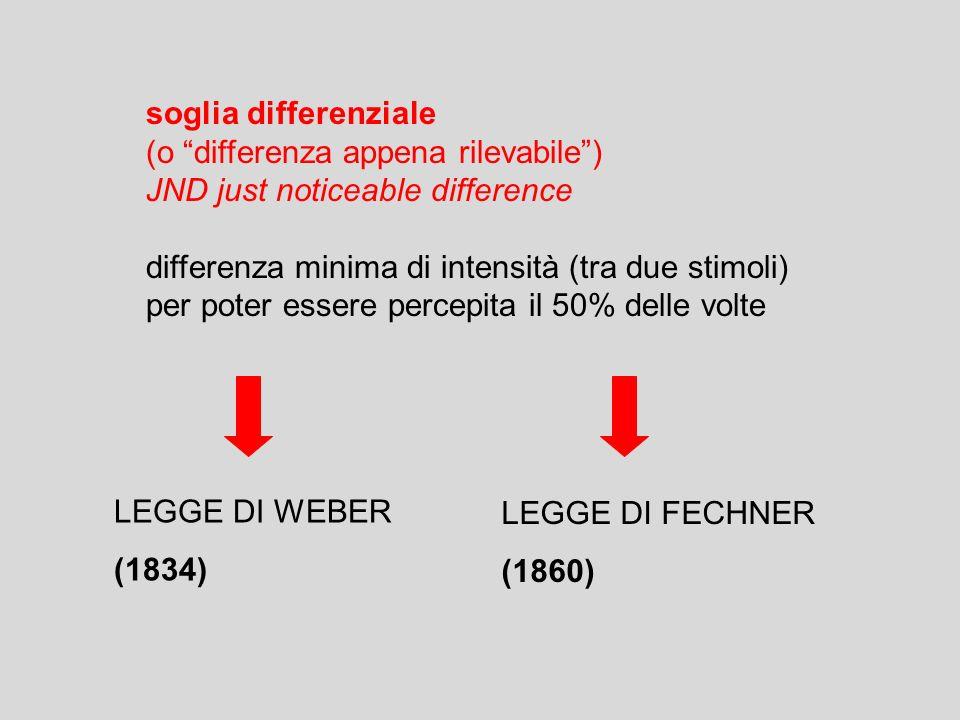 soglia differenziale(o differenza appena rilevabile ) JND just noticeable difference. differenza minima di intensità (tra due stimoli)
