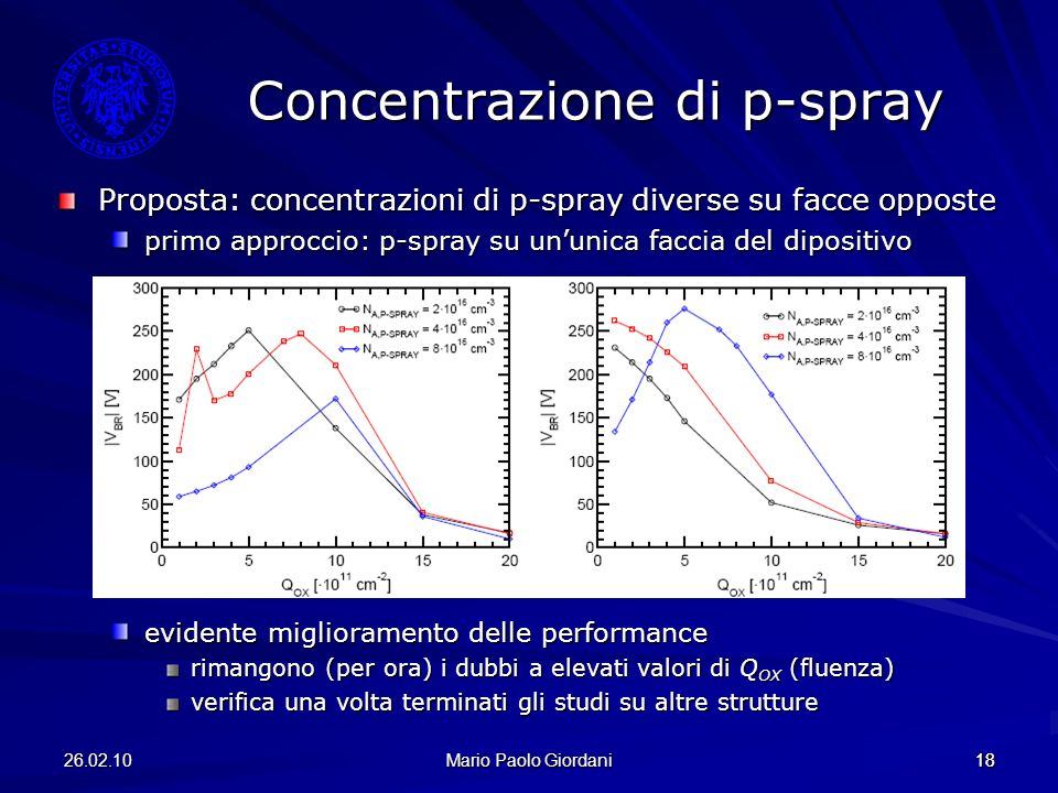 Concentrazione di p-spray