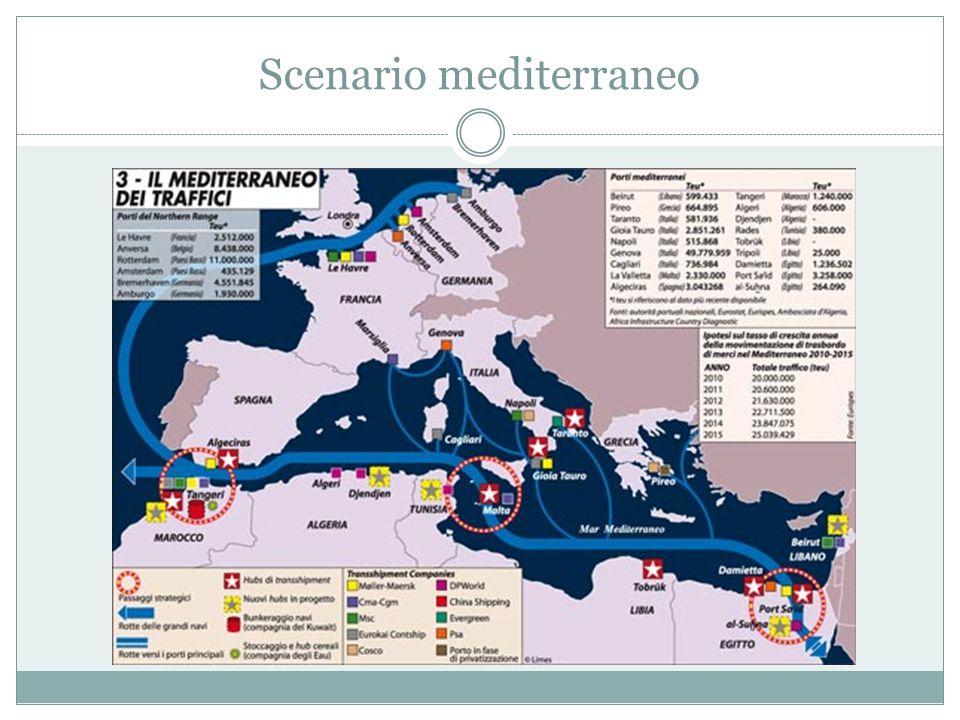 Scenario mediterraneo