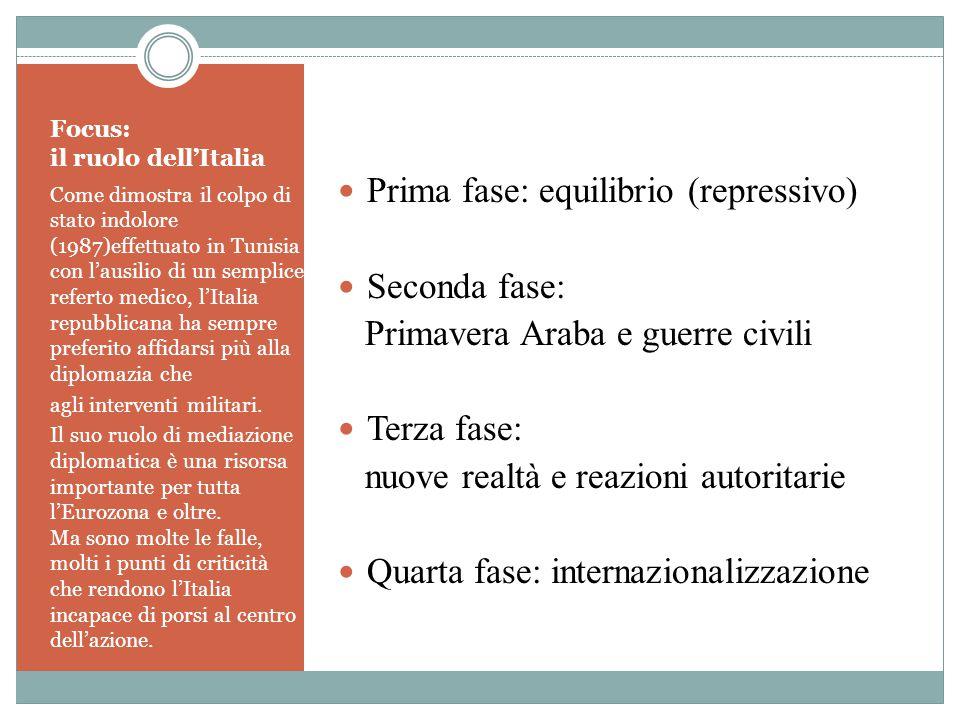 Focus: il ruolo dell'Italia