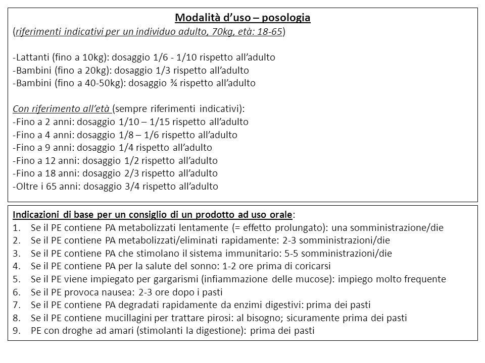 Modalità d'uso – posologia