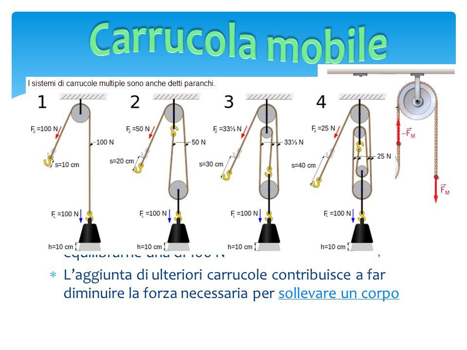 Carrucola mobile La carrucola mobile utilizza un sistema di carrucole di cui una è fissa e le altre sono mobili.