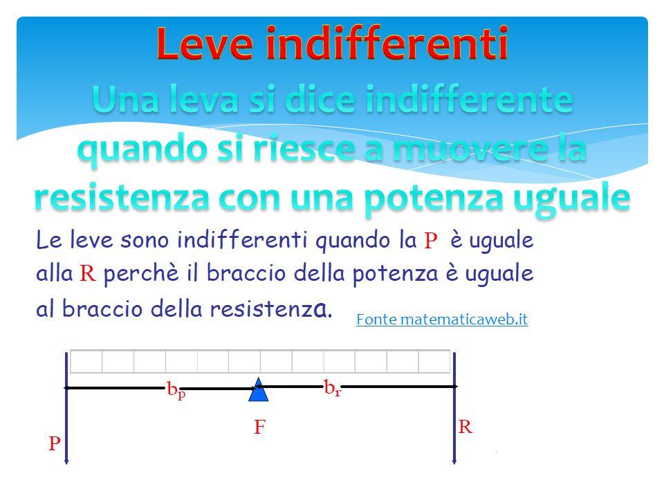 Leve indifferenti Una leva si dice indifferente quando si riesce a muovere la resistenza con una potenza uguale.