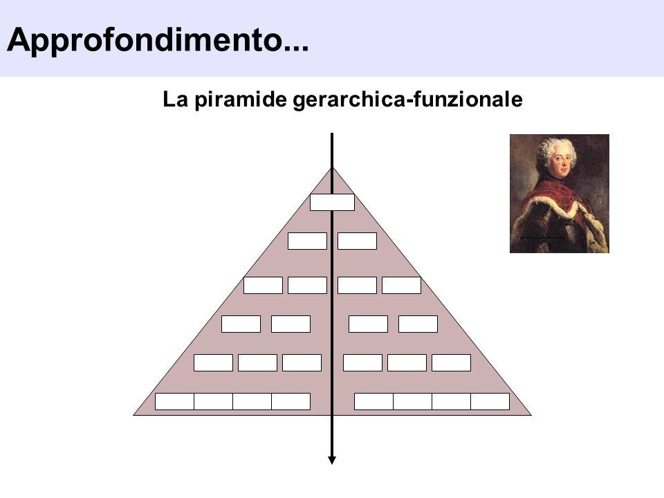 La piramide gerarchica-funzionale