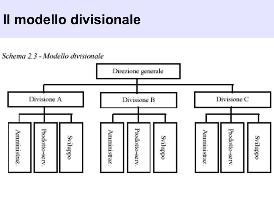 Il modello divisionale
