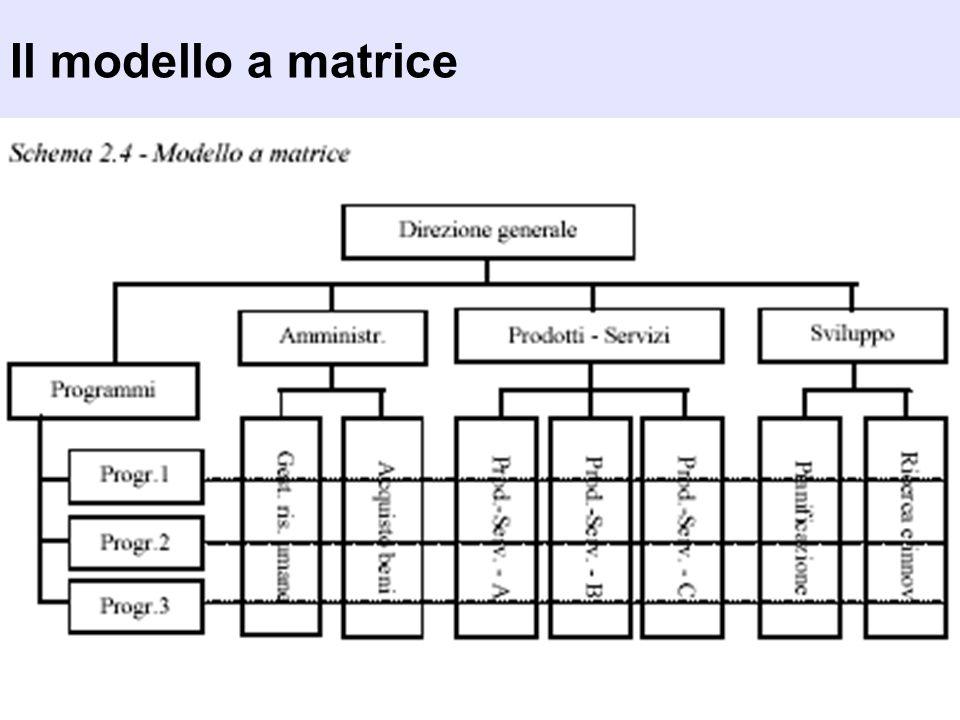 Il modello a matrice