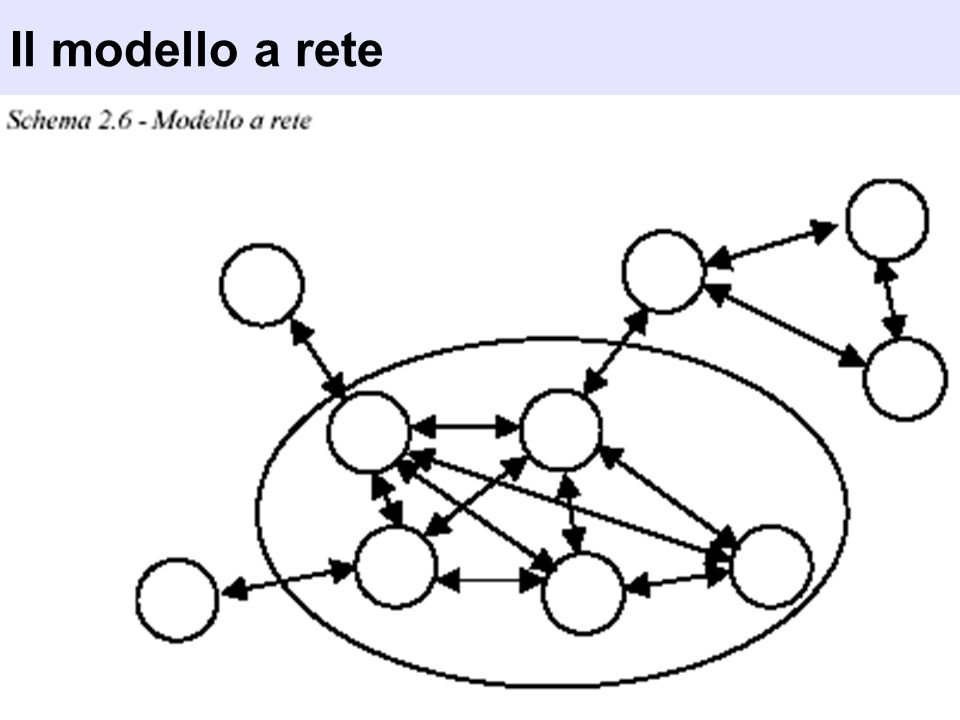 Il modello a rete