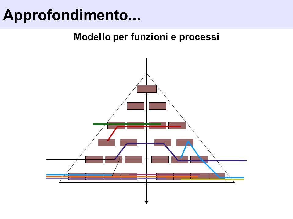 Modello per funzioni e processi