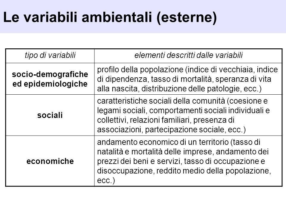 Le variabili ambientali (esterne)