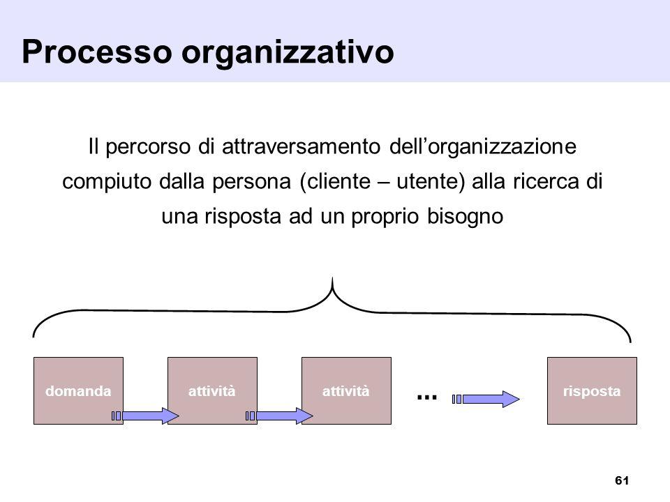Processo organizzativo