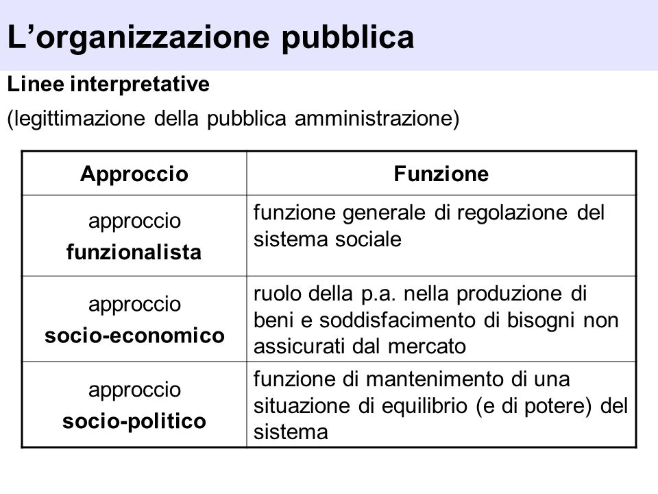 L'organizzazione pubblica