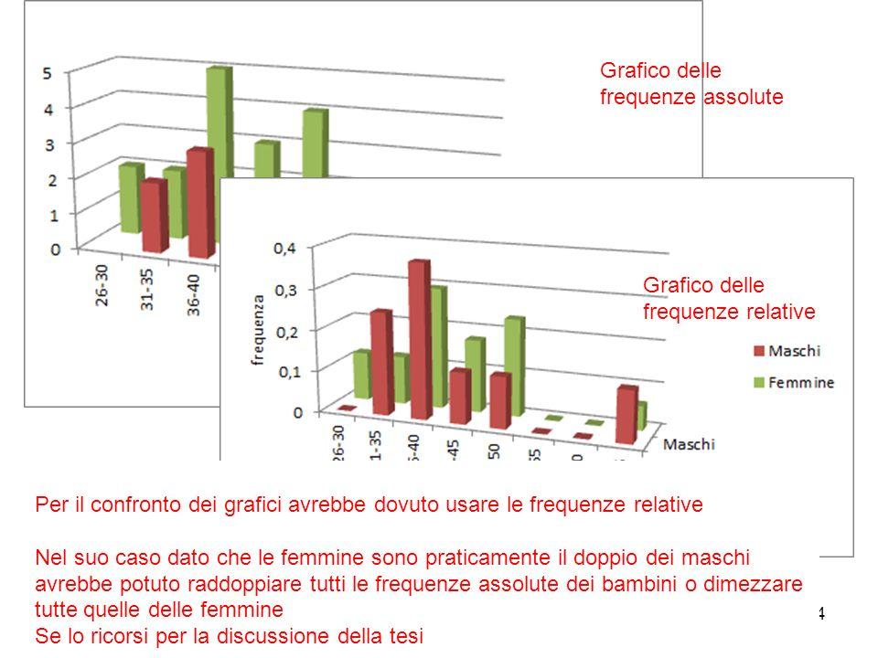 Grafico delle frequenze assolute