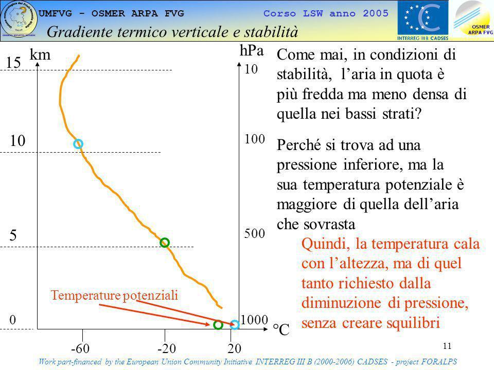 Gradiente termico verticale e stabilità