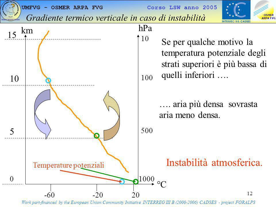 Gradiente termico verticale in caso di instabilità