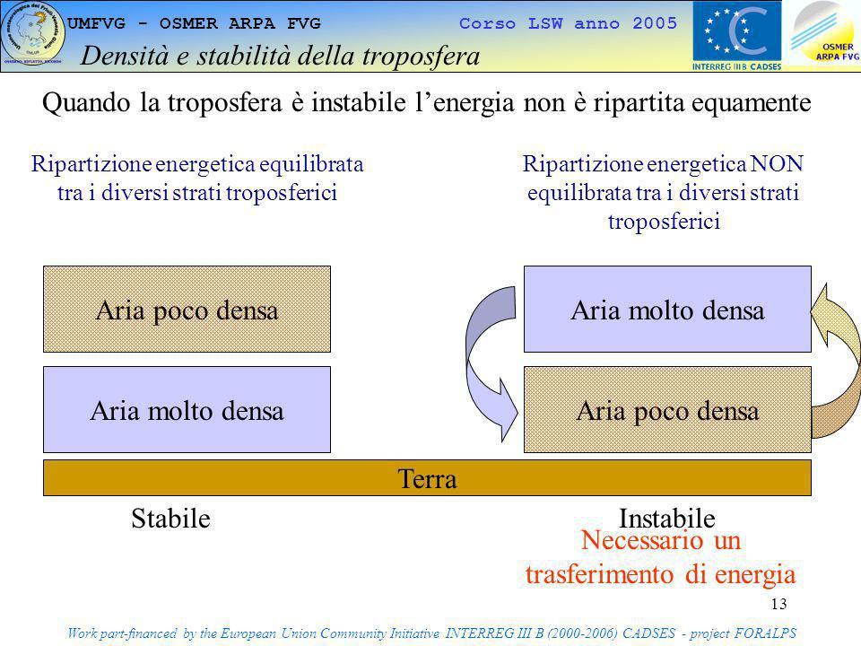 Densità e stabilità della troposfera
