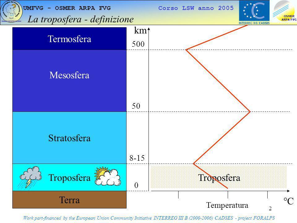 La troposfera - definizione