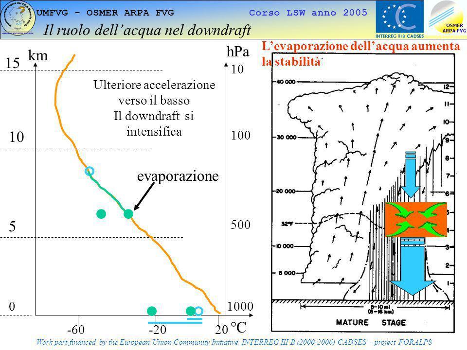 Il ruolo dell'acqua nel downdraft