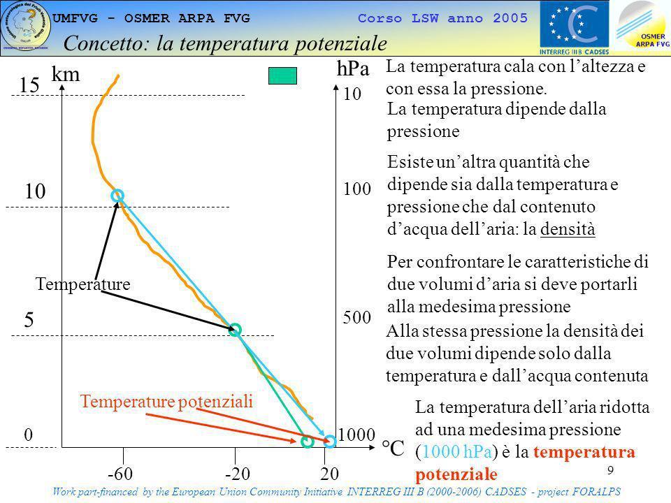 Concetto: la temperatura potenziale