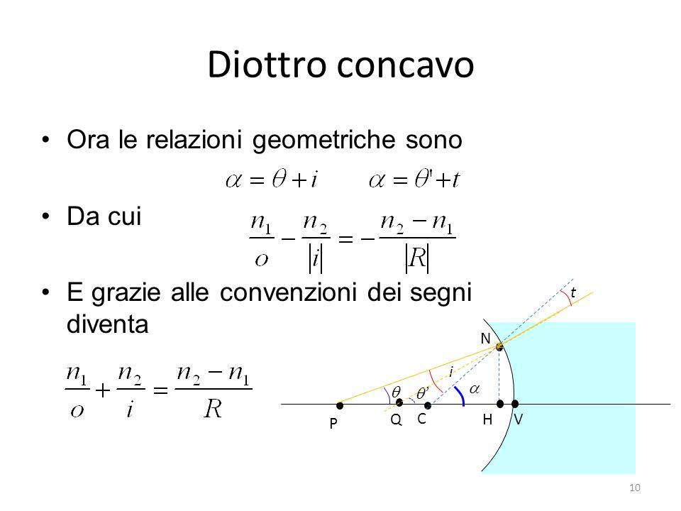 Diottro concavo Ora le relazioni geometriche sono Da cui