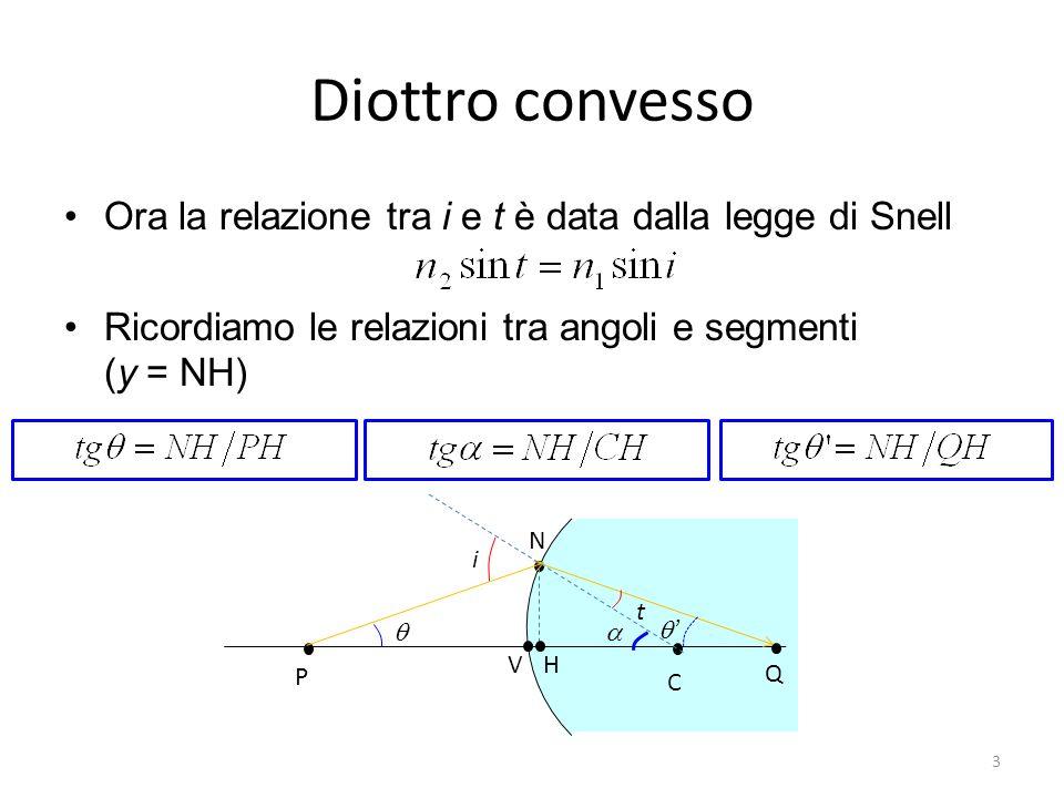 Diottro convesso Ora la relazione tra i e t è data dalla legge di Snell. Ricordiamo le relazioni tra angoli e segmenti (y = NH)