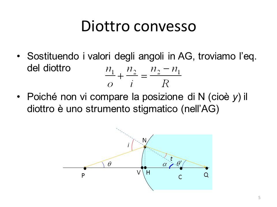 Diottro convesso Sostituendo i valori degli angoli in AG, troviamo l'eq. del diottro.