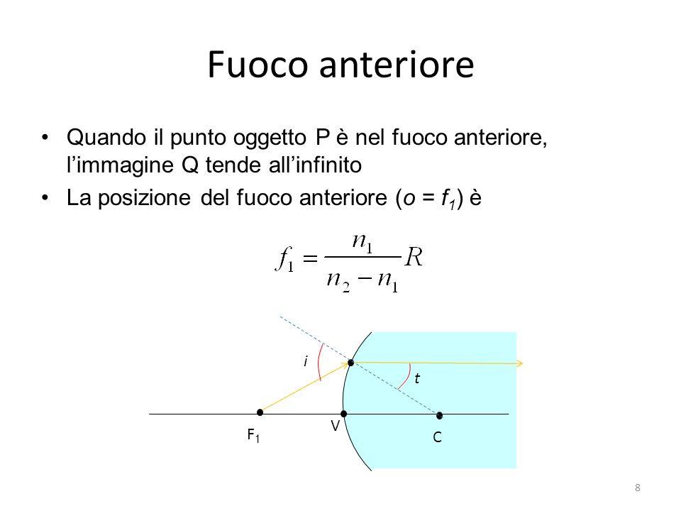 Fuoco anteriore Quando il punto oggetto P è nel fuoco anteriore, l'immagine Q tende all'infinito. La posizione del fuoco anteriore (o = f1) è.