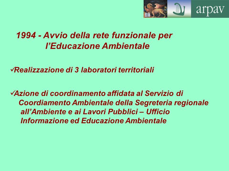 1994 - Avvio della rete funzionale per l'Educazione Ambientale