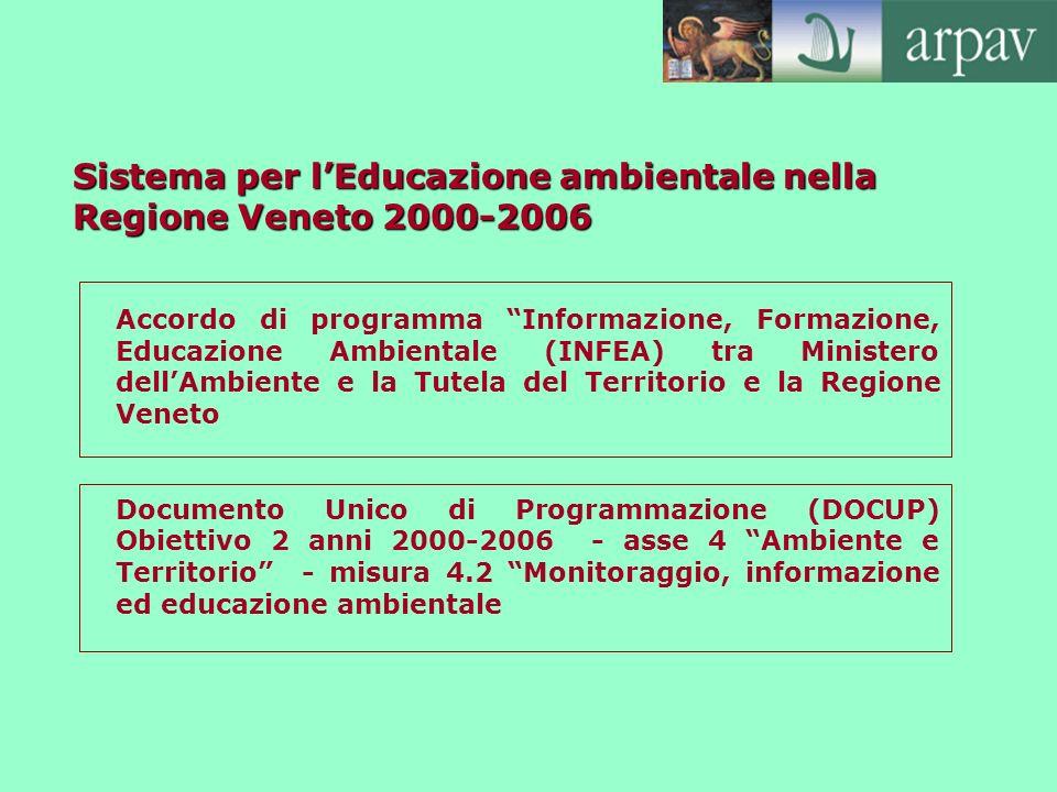 Sistema per l'Educazione ambientale nella Regione Veneto 2000-2006