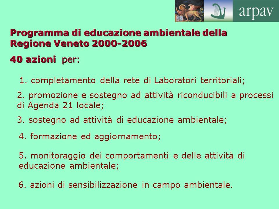Programma di educazione ambientale della Regione Veneto 2000-2006