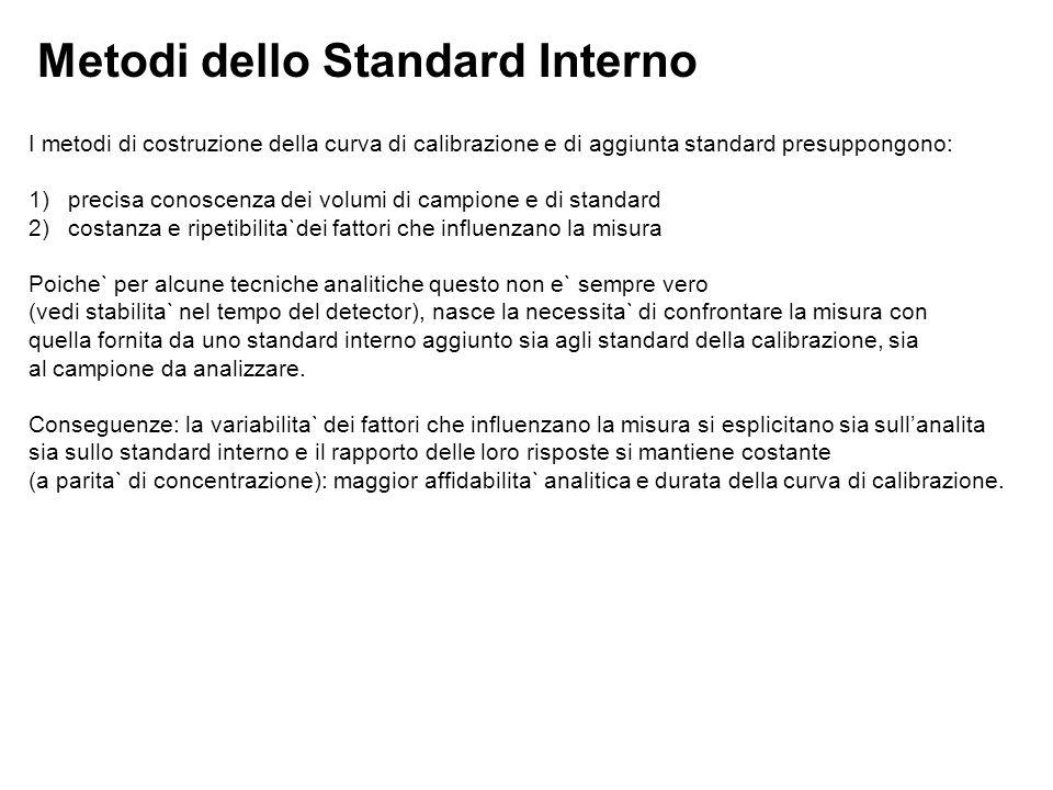 Metodi dello Standard Interno
