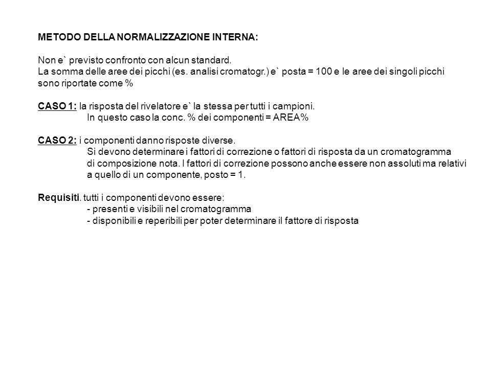 METODO DELLA NORMALIZZAZIONE INTERNA: