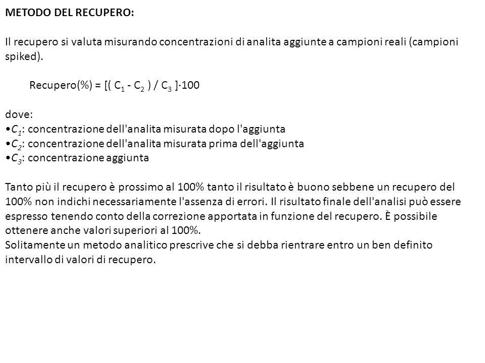 METODO DEL RECUPERO: Il recupero si valuta misurando concentrazioni di analita aggiunte a campioni reali (campioni spiked).