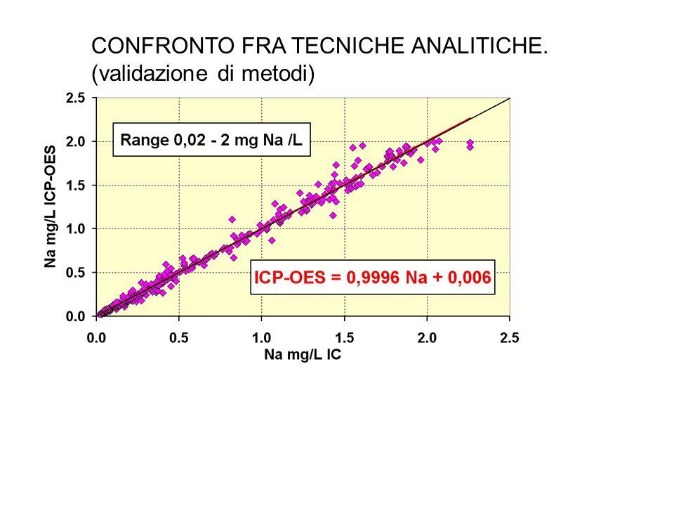 CONFRONTO FRA TECNICHE ANALITICHE.